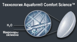 Технология Aquaform Comfort Science