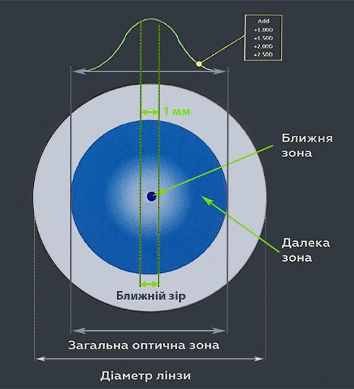 Технология О2О2 Multifocal
